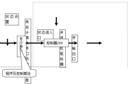 系统框图:步进电机控制器硬件原理