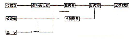 四、产品结构概述  1、箱体采用优质钢板喷塑制成,内室采用不锈钢钢板。箱门采用双层钢钢化玻璃门能清晰地观察到箱内的物品。箱内加热系统主要有循环风机,不锈钢电加热器和温度控制器组成。  2、热空气循环系统由单相电容运转电动机,离心式叶轮和风道组成。当电动机运转时,将直接置于箱内底部的电加热器产生的热量排出,干燥物品,再入风机,如此循环,使温度达到均匀。  3、温度控制采用高精度温度控制器,能准确设定箱内工作温度,箱内实际温度由数字显示。  4、风门调节器能通过开启风门大小调节箱内空气排除出量。 五、使用方法